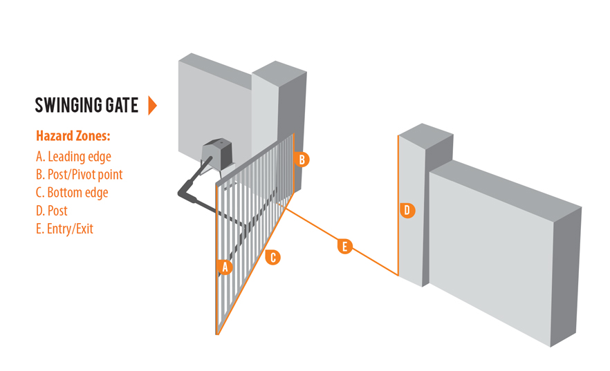 Milleredge Gate Pros Specify Sensing Edges To Comply